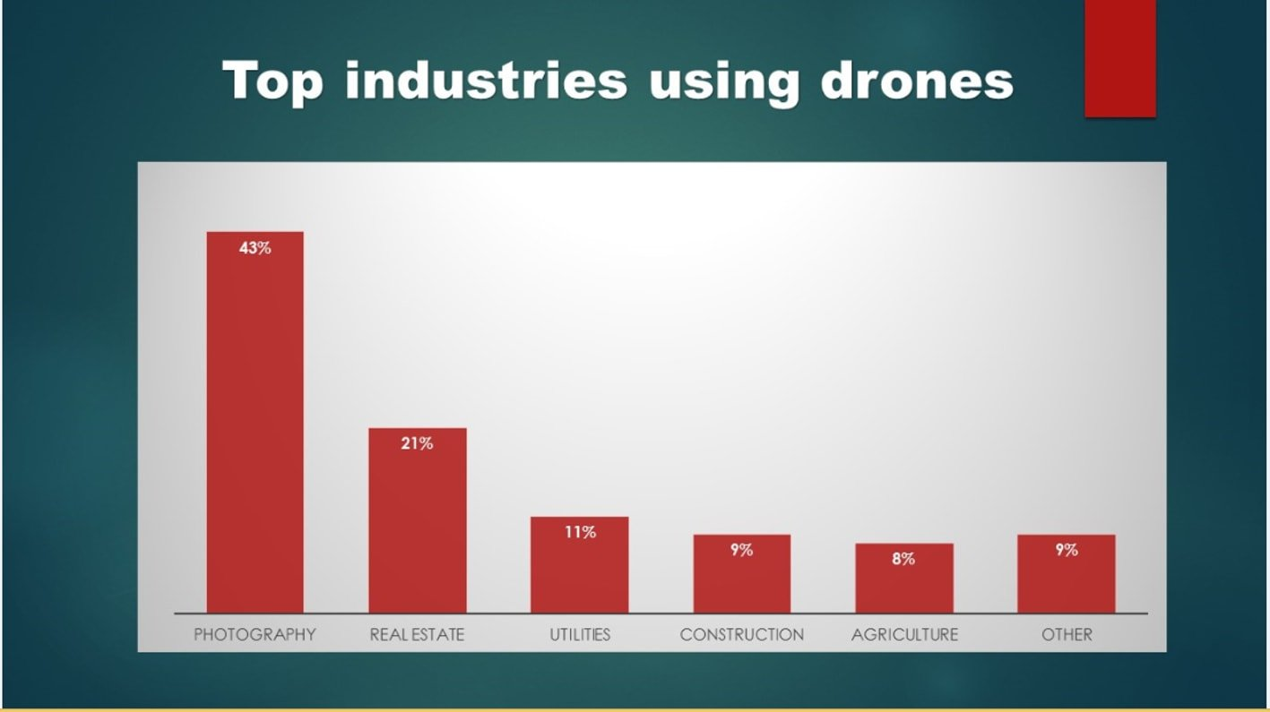 Top industries in drone app