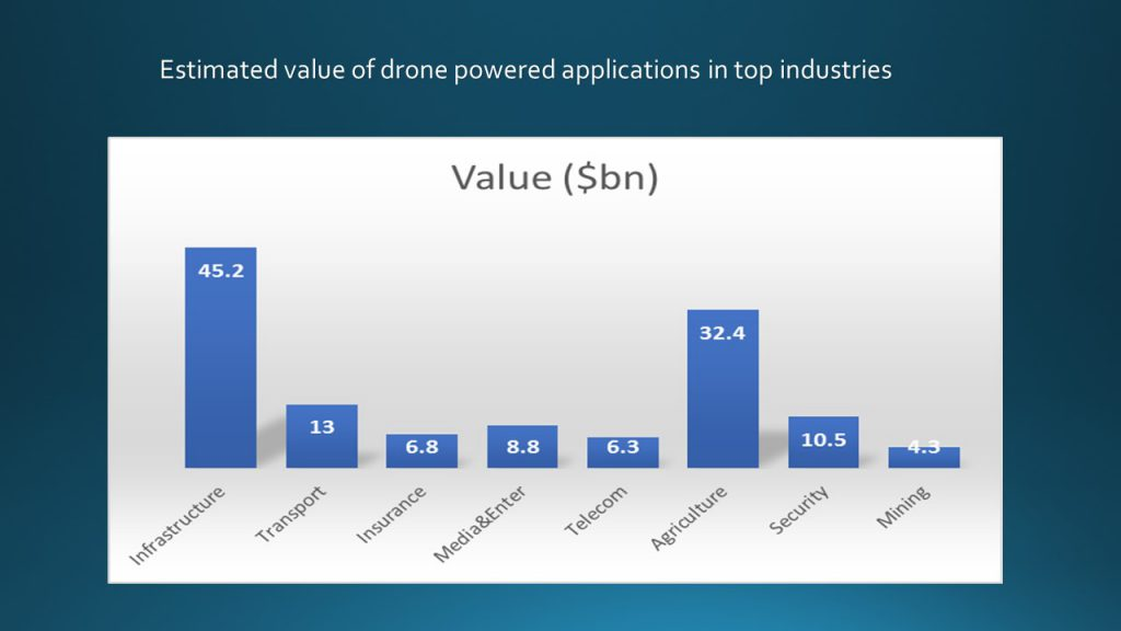 Value of drone industry