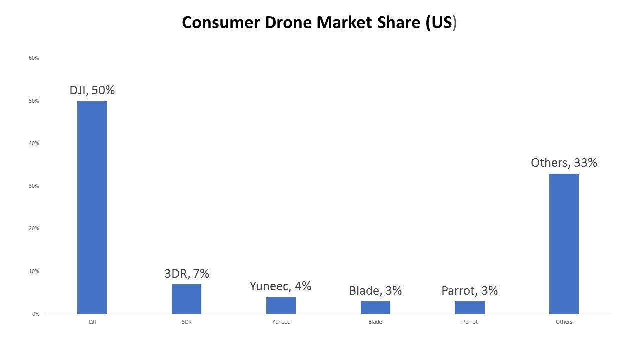 drone market share